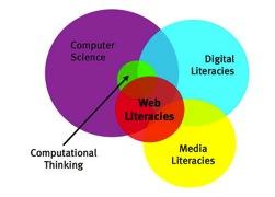 4.2. Web Literacy